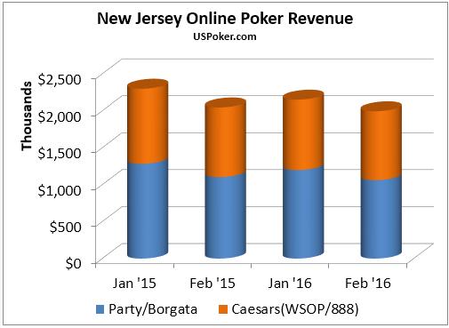 NJ Feb 2016 Online Poker Revenue